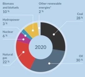 global-energy-mix-2020