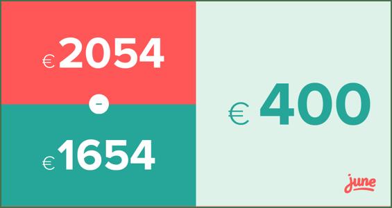 €400 bespaard