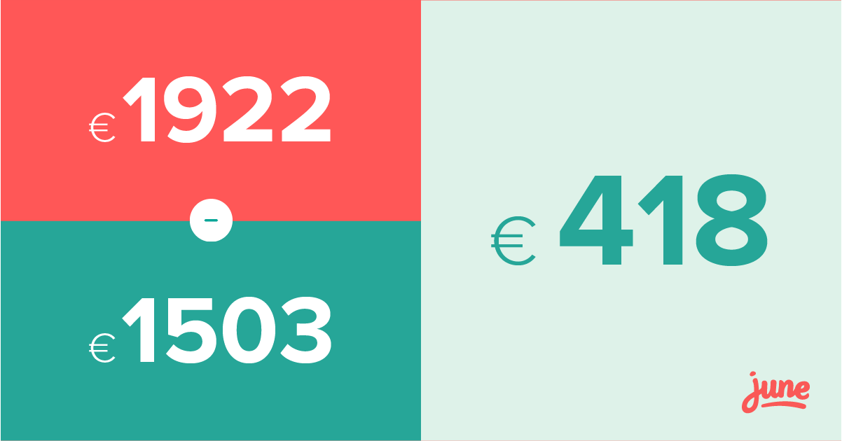 Max €1922 Min €1503 Verschil €418