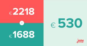 €2218 - €1688 = €530 bespaard