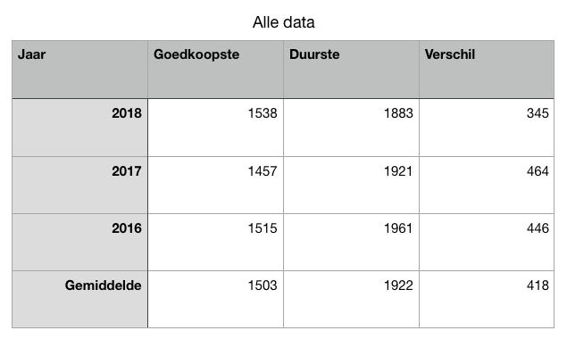 Gemiddelde prijzen 2016 tot 2018