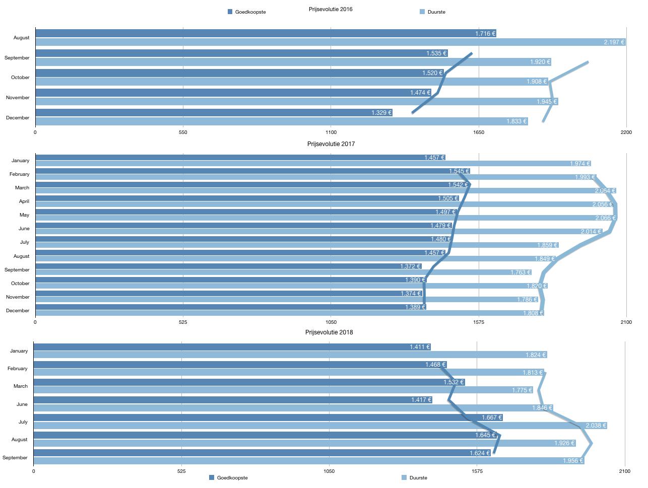 Energieprijzen België 2016 tot 2018