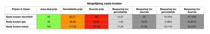 Vergelijking vaste kosten June deal